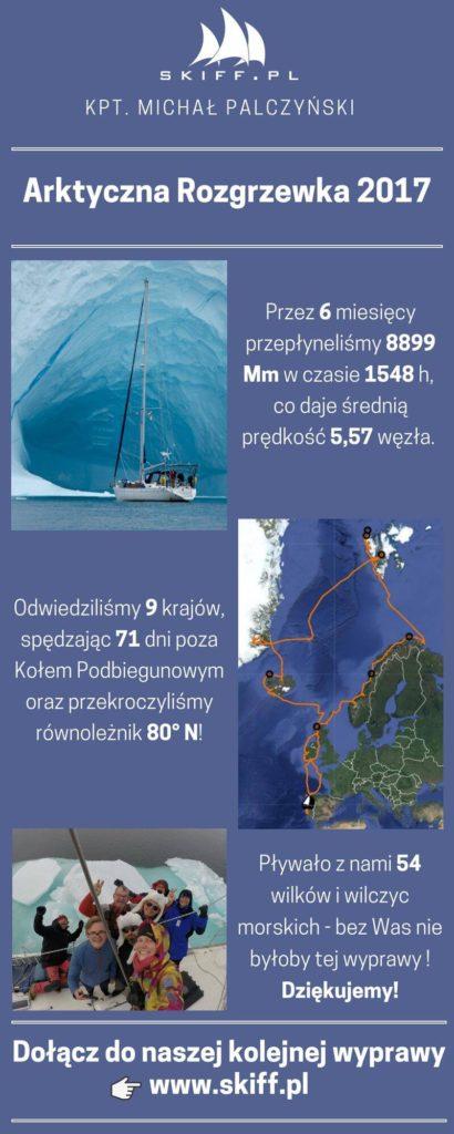 Inforgrafika wyprawy morskiej Arktyczna Rozgrzewka 2017 - Kpt. Michał Palczyński