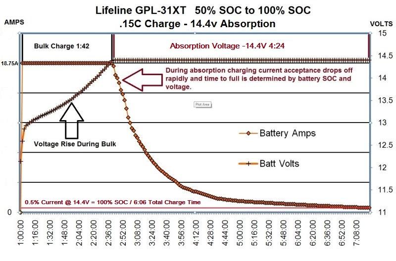 Fazy ładowania akumulatora kwasowego