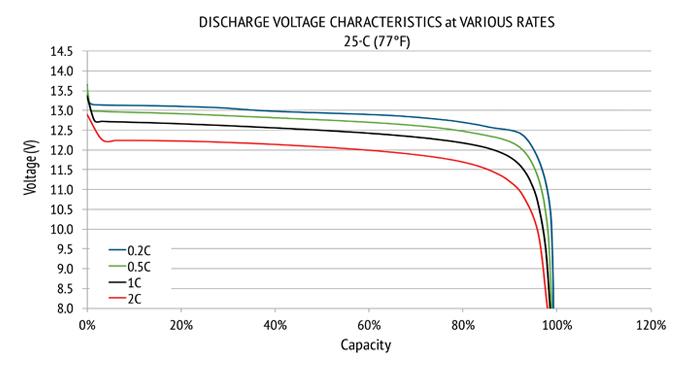 Charakterystyka napięciowa akumulatora LoFePO4