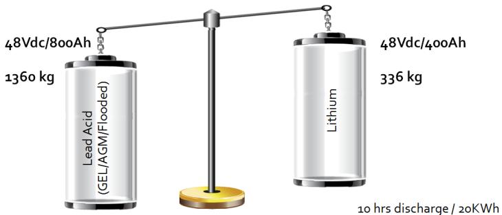 Akumulatory LiFePO4 na jachcie
